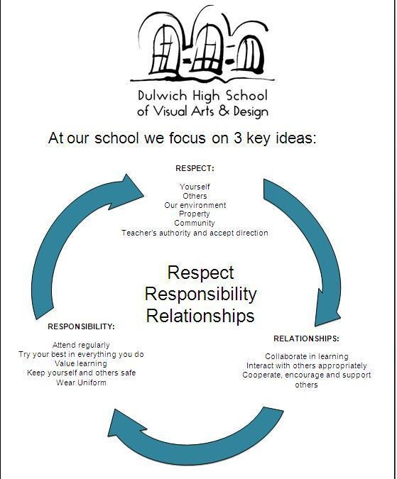 Student Welfare Policy for Dulwich High School of Visual Arts and Design - Respect, Responsibility and Relationships.